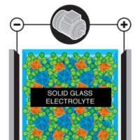 Solid-State Batteries Make Strides in the Charge toward the Future of EVs