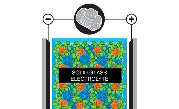 Solid-State Battery Illustration